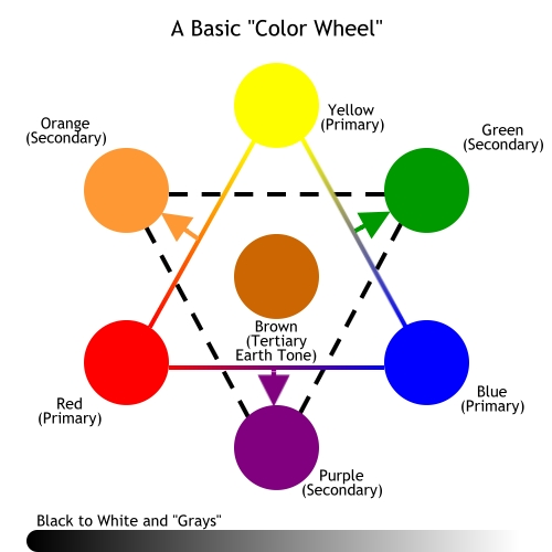 Primary Color Wheel